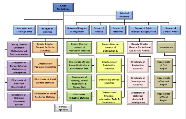 Organisasi BPS