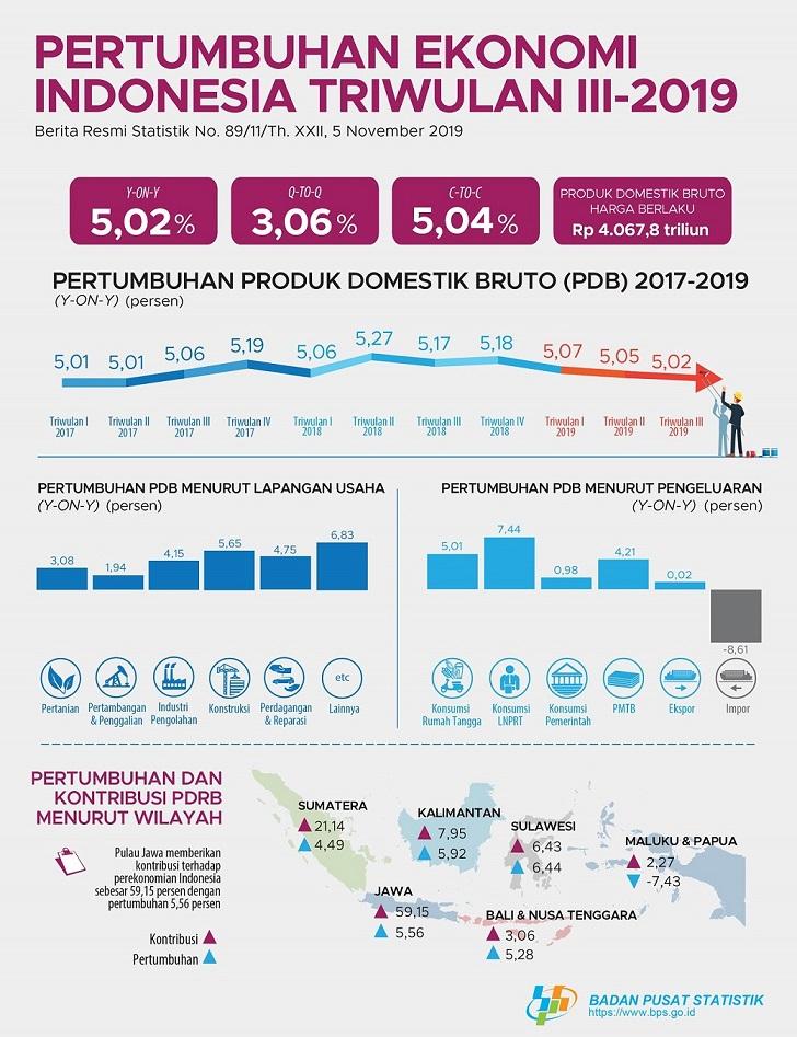 Waspada Nih Pak Jokowi, Ekonomi Indonesia Fix Melambat!